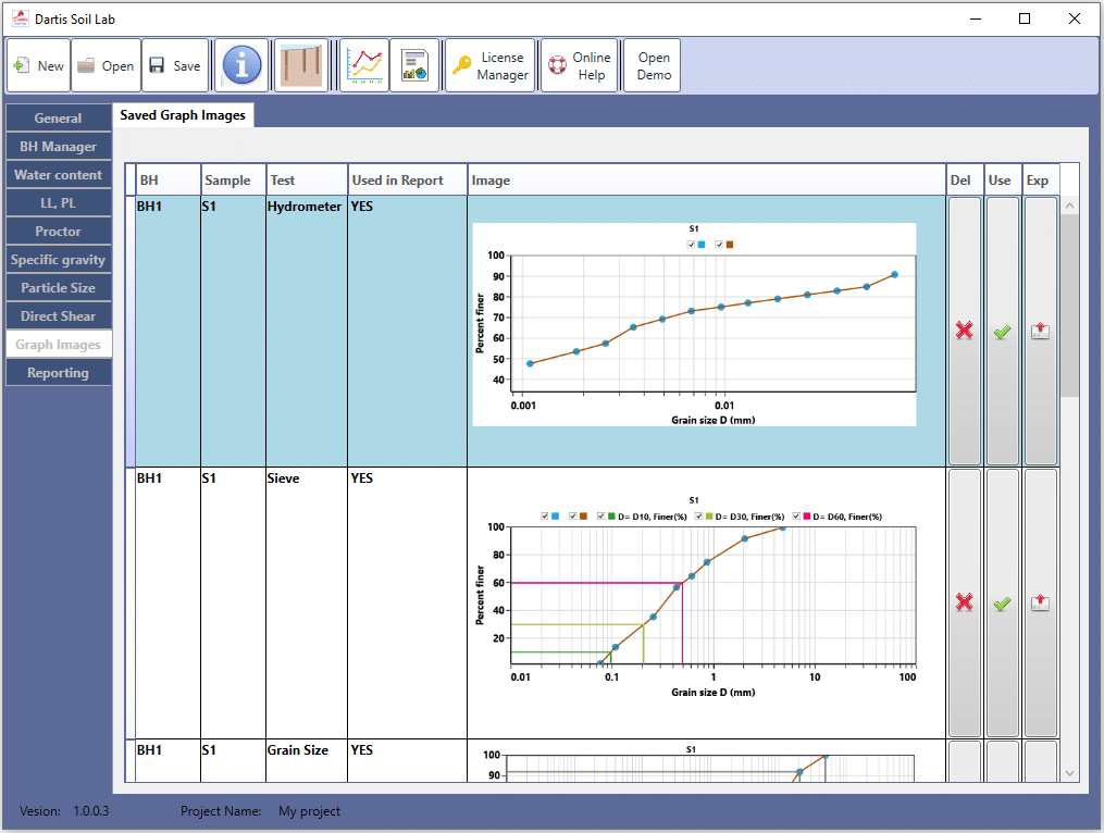 Dartis Soil lab graphs control panel